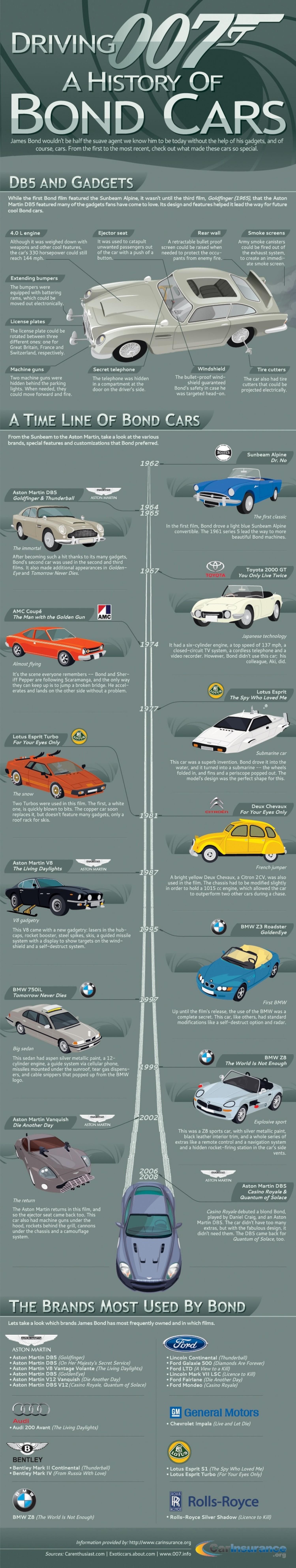 infographie-voiture-james-bond